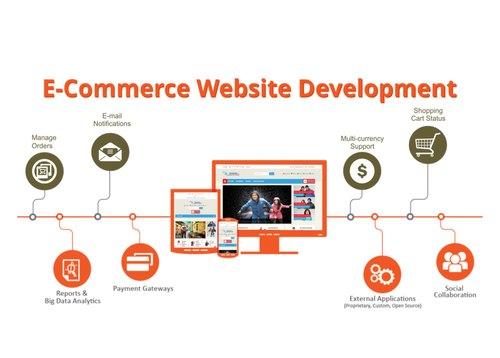 Ecommerce Websites Service