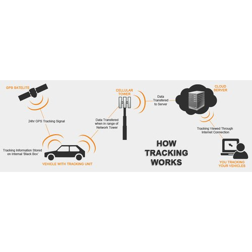 Real Time Gps Tracking Of Vehicles