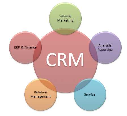 Service And Customer Relations Management