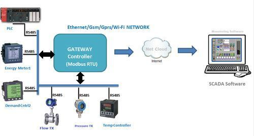 Universal Gateways